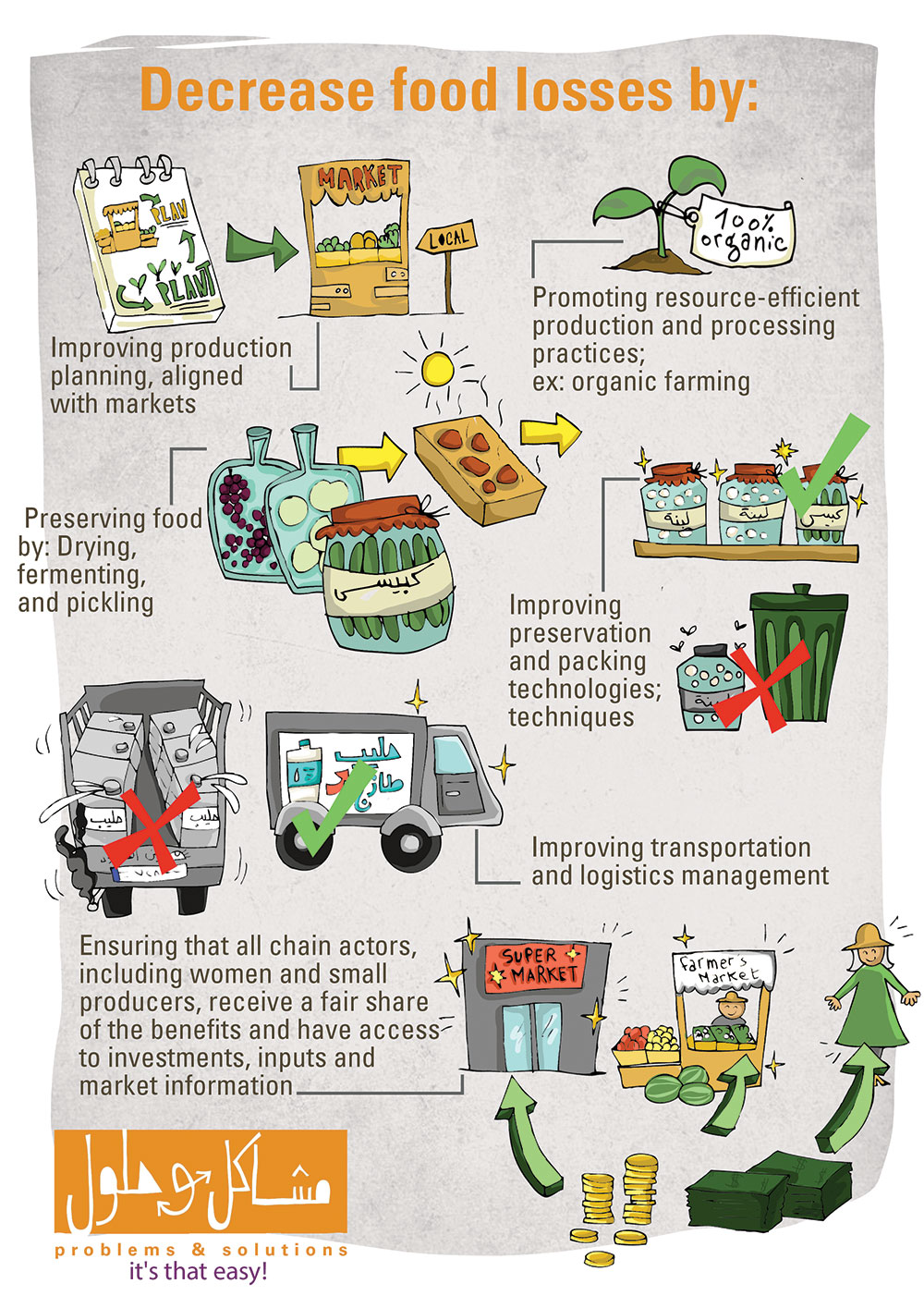 TIPS FOR FARMERS, PRODUCERS, AND CONSUMERS